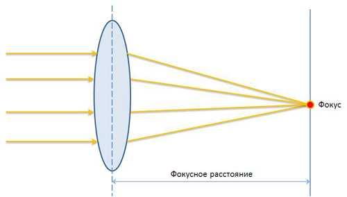 фокусное расстояние объектива что это такое1