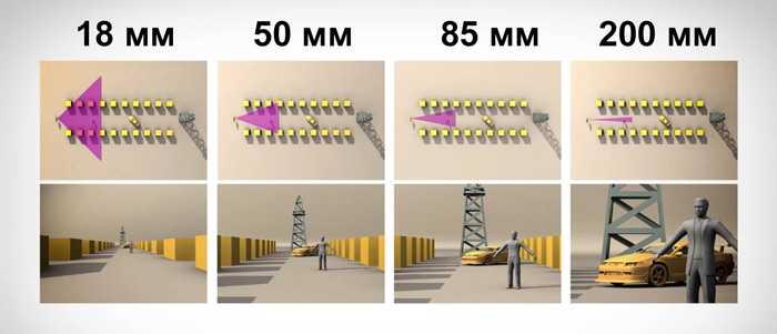 фокусное расстояние объектива что это такое2