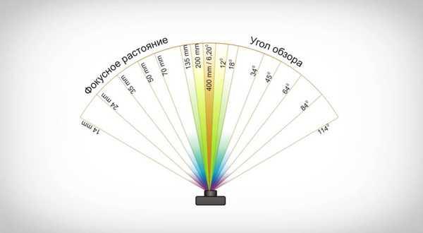 фокусное расстояние объектива что это такое3