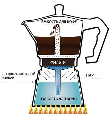 Виды кофе фото с названиями9